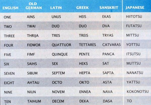 En Eski Dil