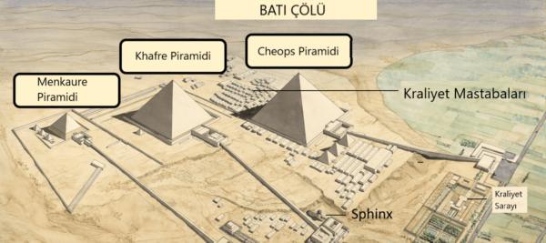 Mısır Piramitleri Neden İnşa Edildi?