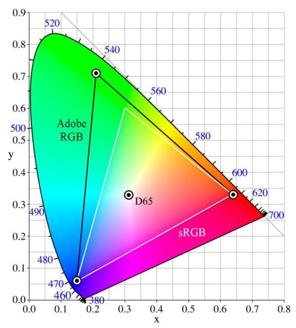 renk gamı nedir