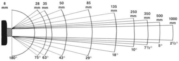 Akıllı Telefonlardaki Kamera İşlevleri