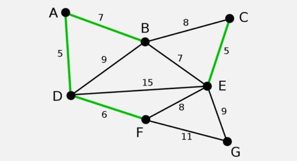Programcının Bilmesi gereken 7 algoritma